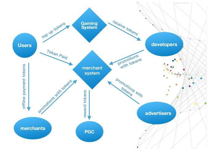 链概念以社交游戏的形式最低门槛让普通用户接受,并通过六度人脉传播